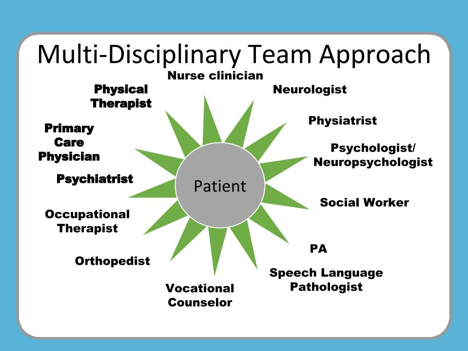 Multi-Disciplinary Team Approach